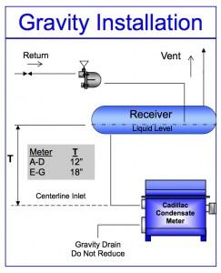 Cadillac® CG Condensate Meter