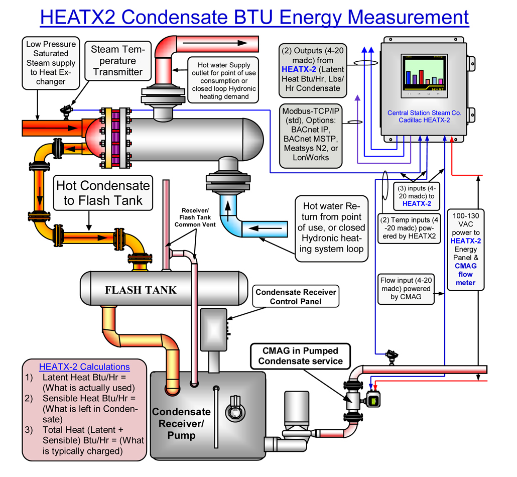 Marvelous Heat Meter Wiring Diagram Wiring Diagram B2 Wiring Digital Resources Otenewoestevosnl